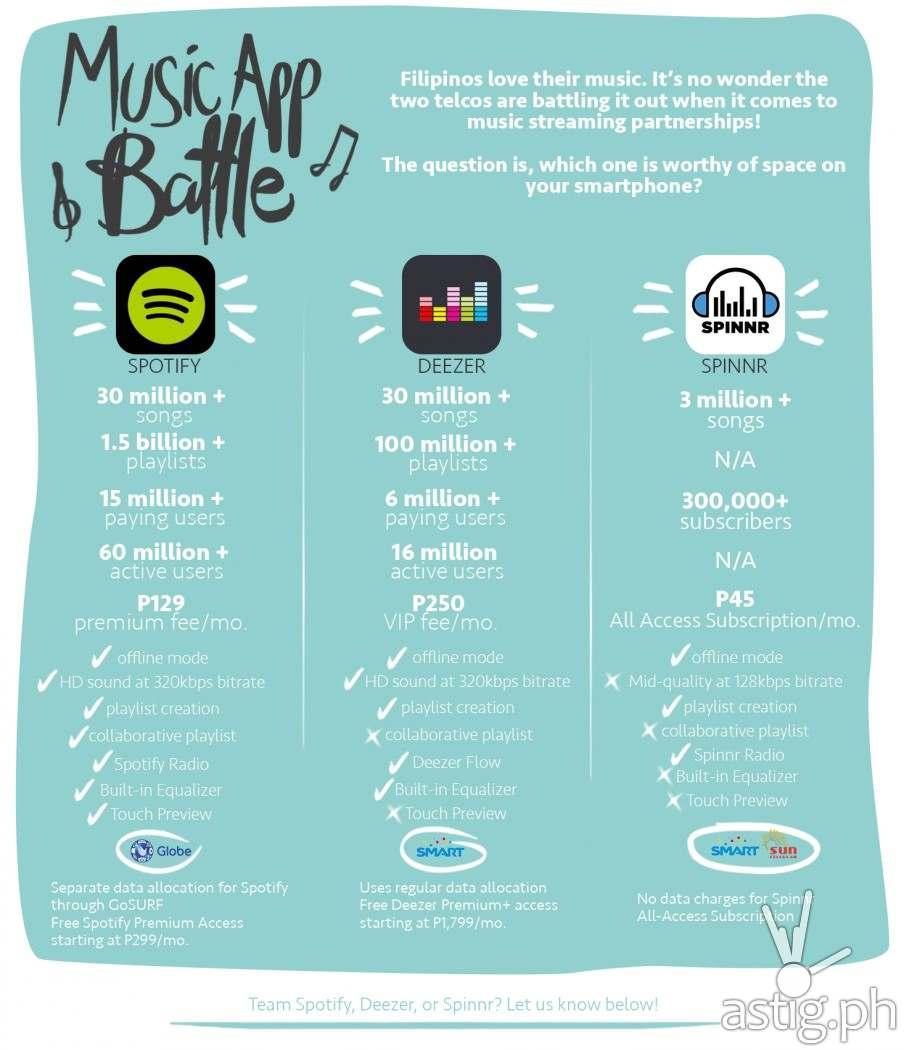 Spotify vs Spinnr vs Deezer at a glance [infographic]