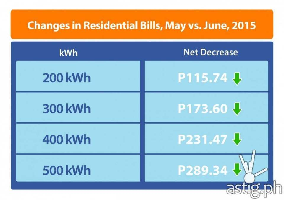 meralco electricity bills down by 17 in june infographic. Black Bedroom Furniture Sets. Home Design Ideas
