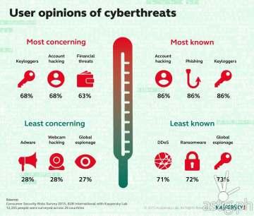 Kaspersky Labs User opinions of cyberthreats