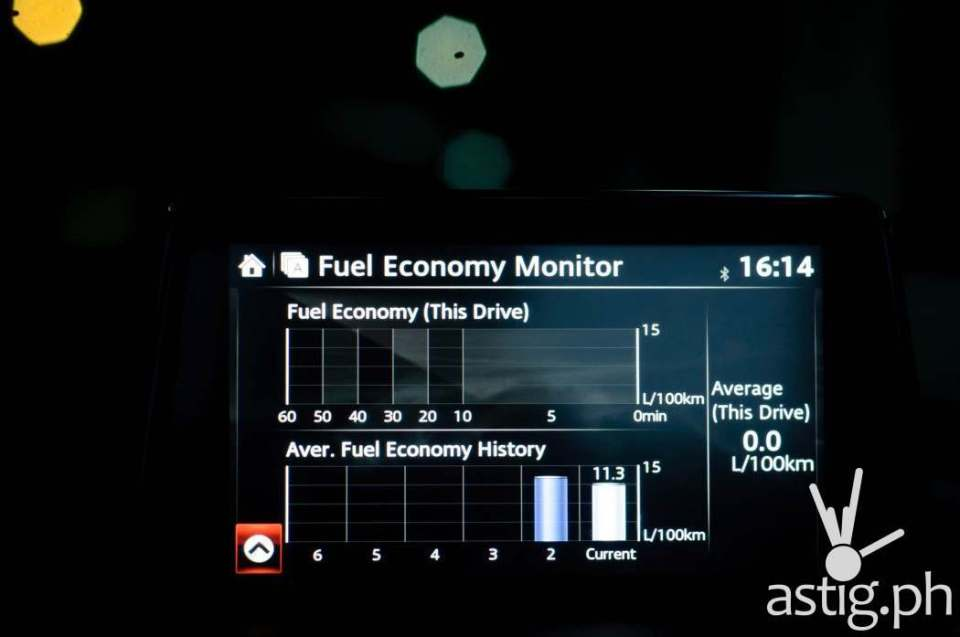 We averaged well above 11 kilometers per liter as shown in the fuel economy monitor - Mazda3 2.0 Sedan 2017 Skyactiv-R