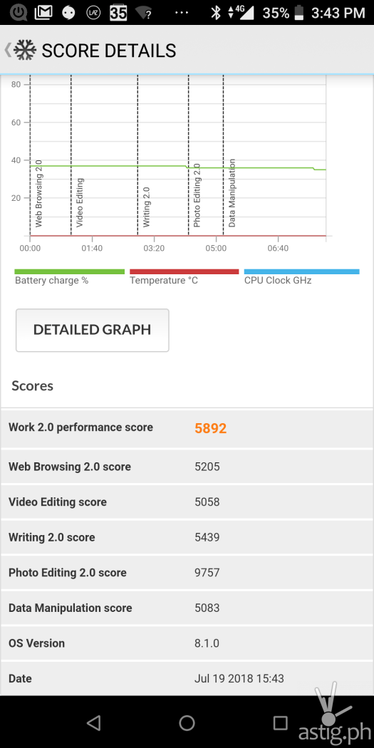 Performance benchmark score PCMark Work 2.0 - ASUS Zenfone Max Pro M1