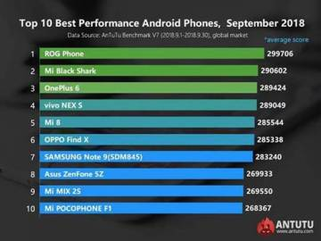 ROG Phone benchmarks