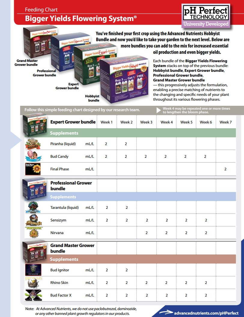 Advanced Nutrients Feeding Chart : advanced, nutrients, feeding, chart, Advanced, Nutrients, Feeding, Chart, ASTIR, Grows