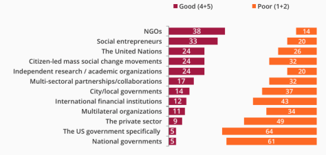 Contribution of organizations to progress on the SDGs (% of experts)