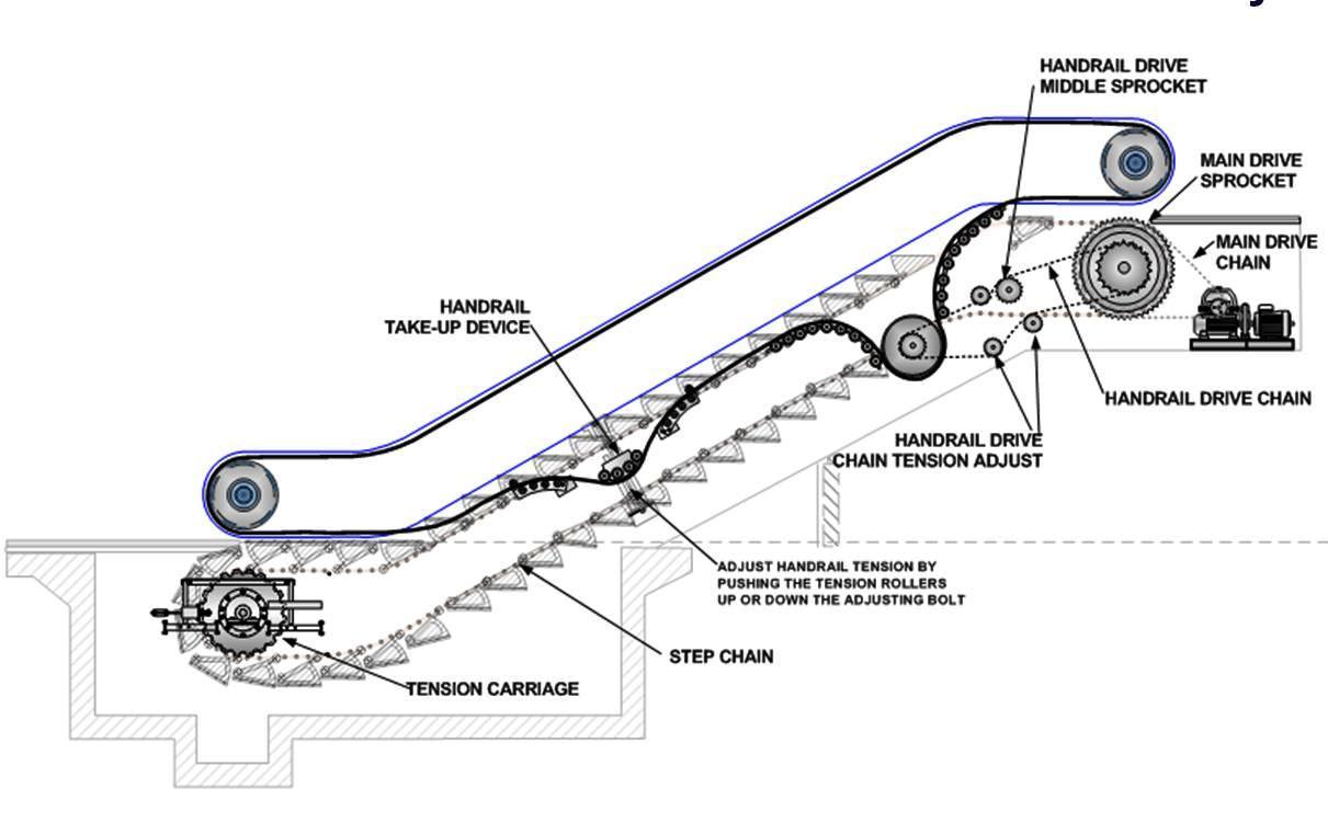 مكونات السلالم المتحركة وكيف يعمل الإسكالاتور؟