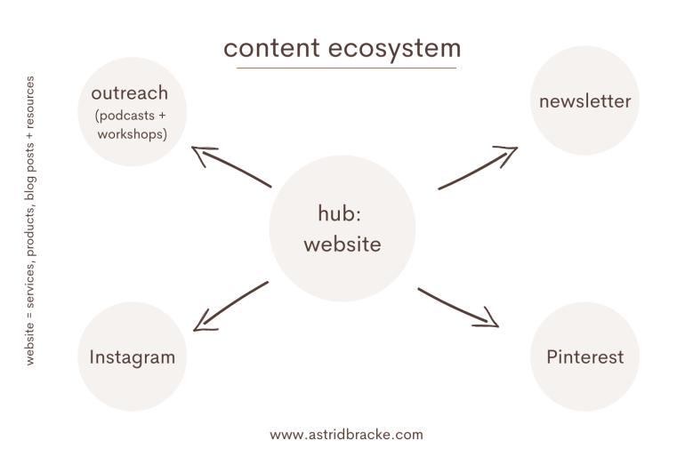 My content marketing ecosystem
