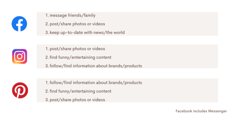 The reasons people use channels and platforms helps you decide which platform to use for your marketing.