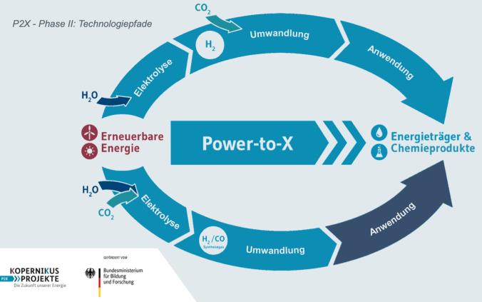 Ob Synthesegas oder Wasserstoff - beide Produkte ermöglichen erneuerbaren Strom auch in anderen Sektoren zu nutzen. (Bildquelle: Kopernikus-Projekte)
