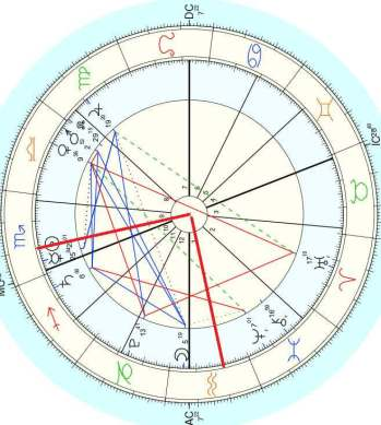 How To Determine The Astrological Moon Phase And Its Effect On You