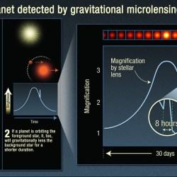 重力マイクロレンズ法