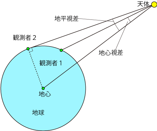 天文學辭典 » 視差