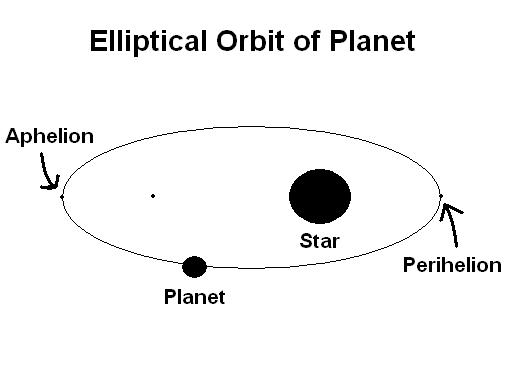 Today Earth has reached the farthest point in orbit around
