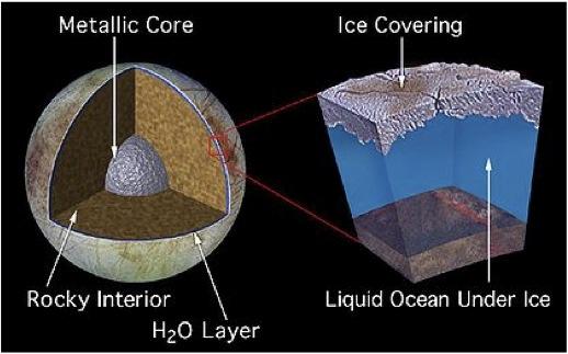 Life in our Solar System – Europa, Ganymede & Callisto (6/6)