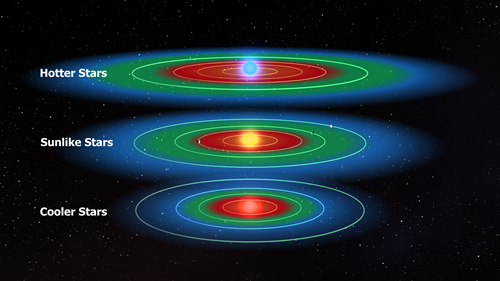 Goldilocks, and other Habitable Zones for Life (3/5)