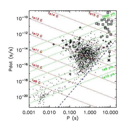 small resolution of p pdot diagram