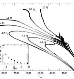 laughlin hr diagram2 [ 1199 x 863 Pixel ]