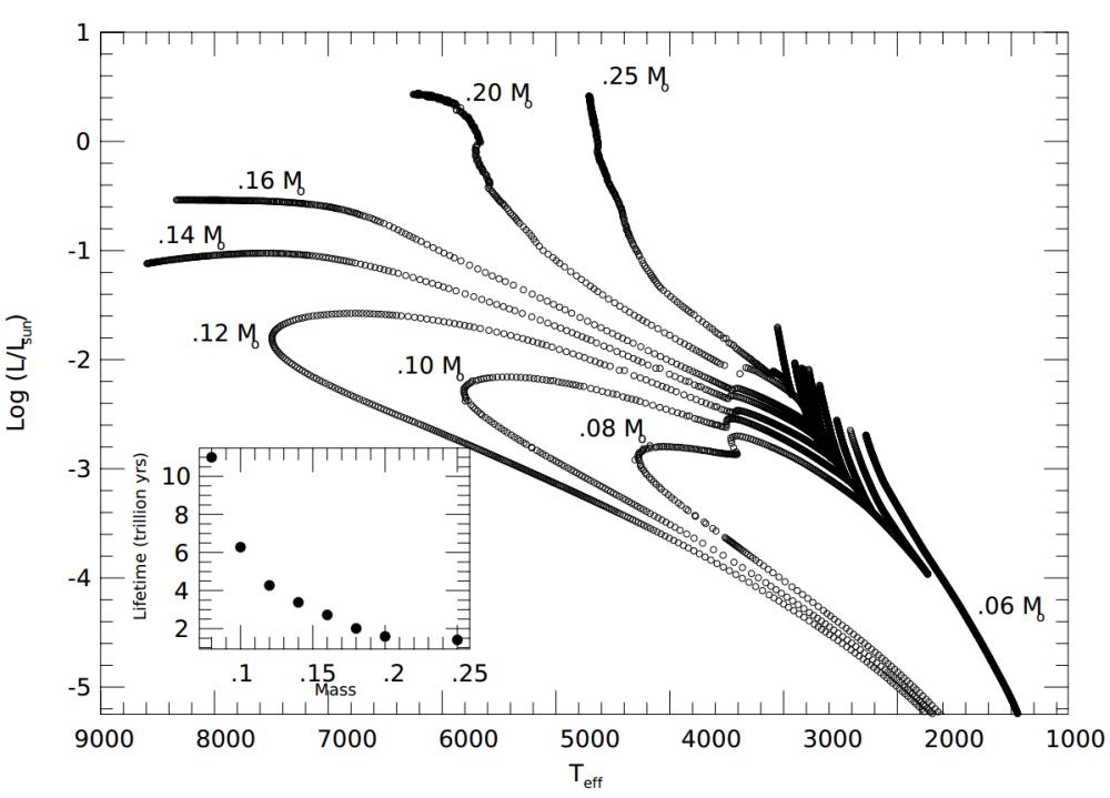 medium resolution of laughlin hr diagram2
