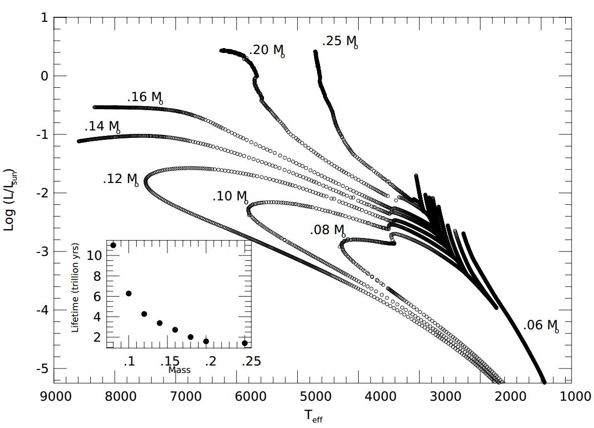 hight resolution of laughlin hr diagram2
