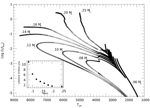 small resolution of laughlin hr diagram2