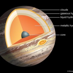 Earth S Atmosphere Layers Diagram C4 Corvette Suspension Can Gas Giant Planets Form Through Pebble Accretion?   Astrobites