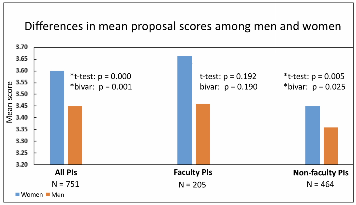 Turning a Blind Eye: Fighting the Gender Gap in Telescope Proposal Success