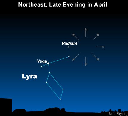 Lyrids-Meteor-Shower-Radiant-Point