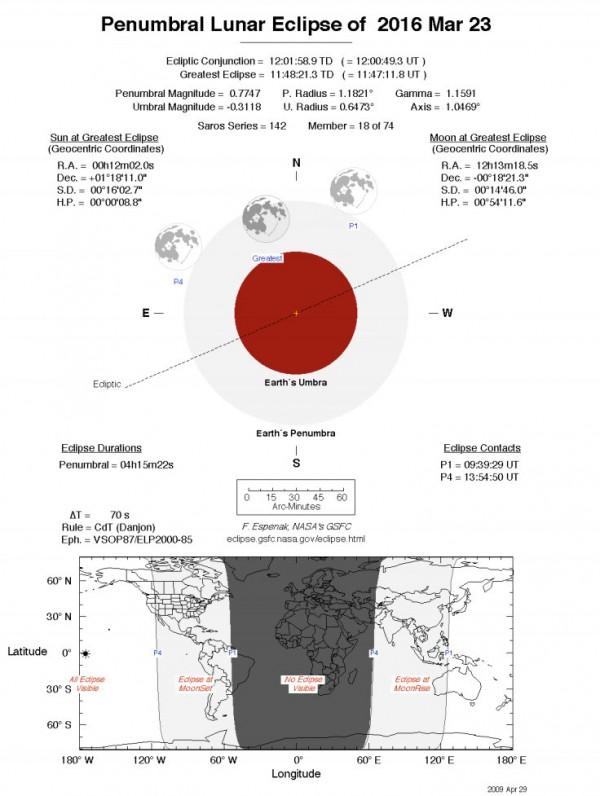 Penumbral Lunar Eclipse 2016 March 23