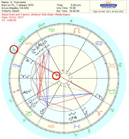 Secondary Progressions, Astrology Progressed Chart ...