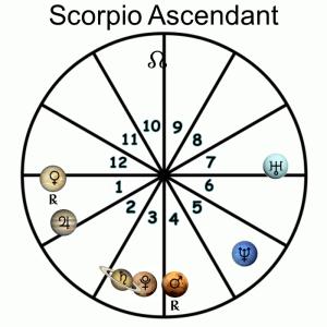 Scorpio Ascendant - 2018 Forecast
