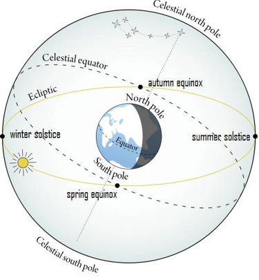 seasons_ecliptic_375