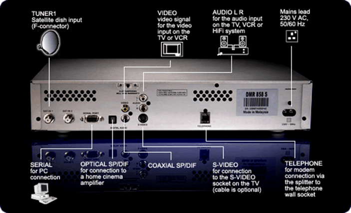 Settopboxes  Astro Byond Info