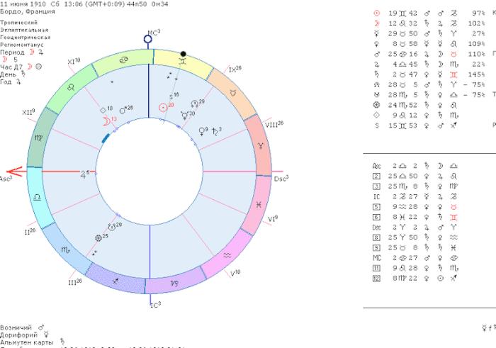 жак ив кусто гороскоп, карта рождения кусто исследователь, гороскоп ученого, астролог-исследователь, юпитер на Асц, владыка карты сатурн, сатурн и внешность, юпитер внешность, альмутен гороскопа, доминус генитура, внешность в гороскопе, традиционная астрология