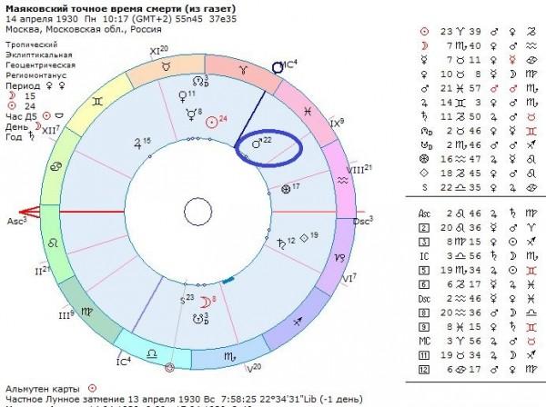 Точное время смерти Маяковского, гороскоп Владимира Маяковского