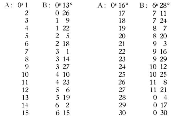 Как посчитать додекатемории планет (таблица)