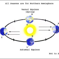 Diagram Of Eclipse The Sun General Electric Stove Wiring Solstices And Equinoxes | My Dark Sky