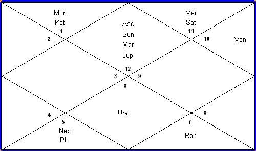 Nakshatras and Astrology
