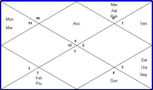 Nakshatra and Astrology