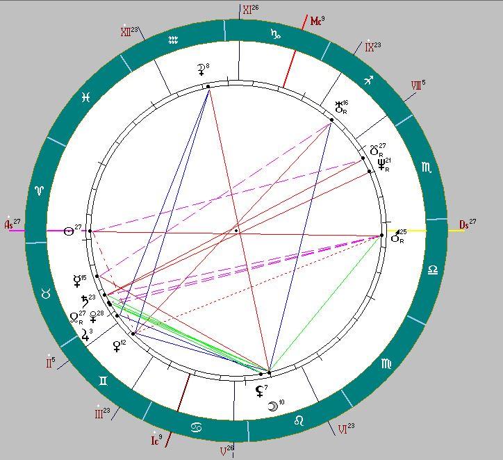 Астрологический прогноз на 2021 год. Первое упоминание о Москве
