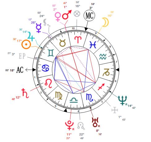 kanye west chart