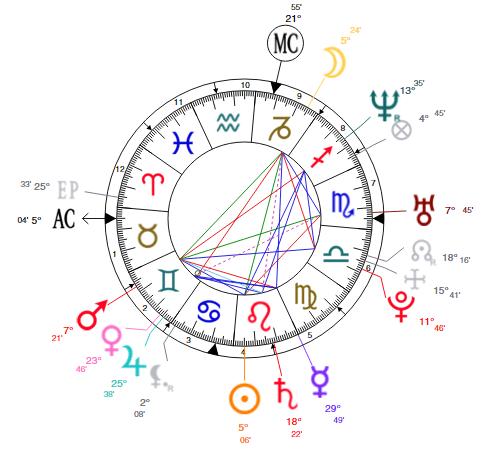 travis alexander birth chart