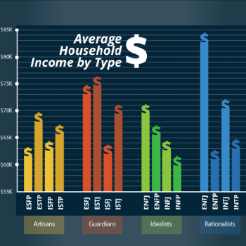 Why One Personality Type Tends to Make the Most Money | The Motley Fool