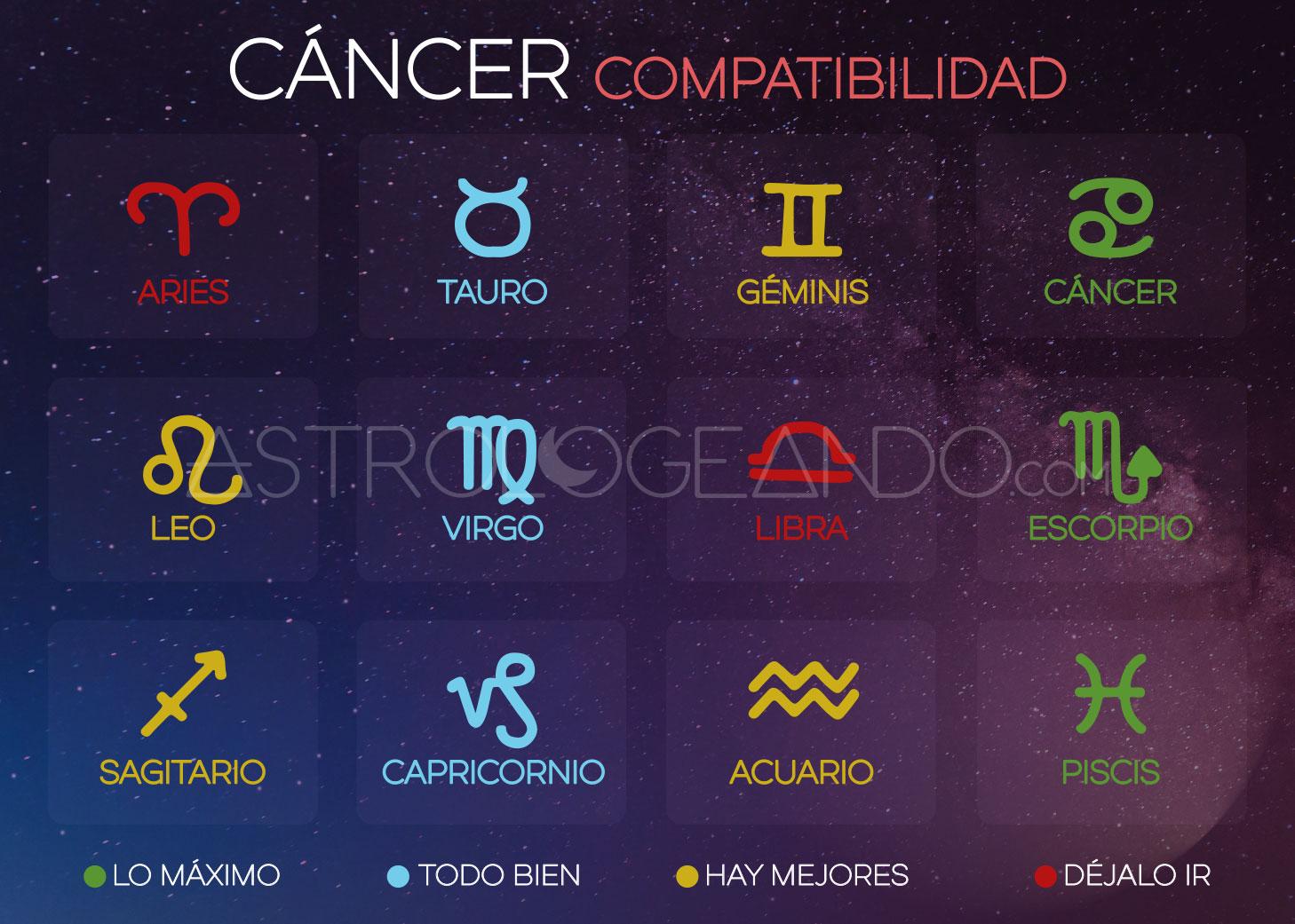 signos mas compatibles con cancer