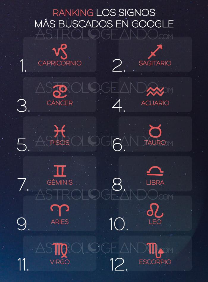 Los signos más buscados en Google