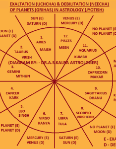 Exaltation and debilitation of planets in vedic astrology also rh astrologer