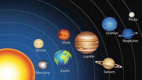 დირექტიული პლანეტები