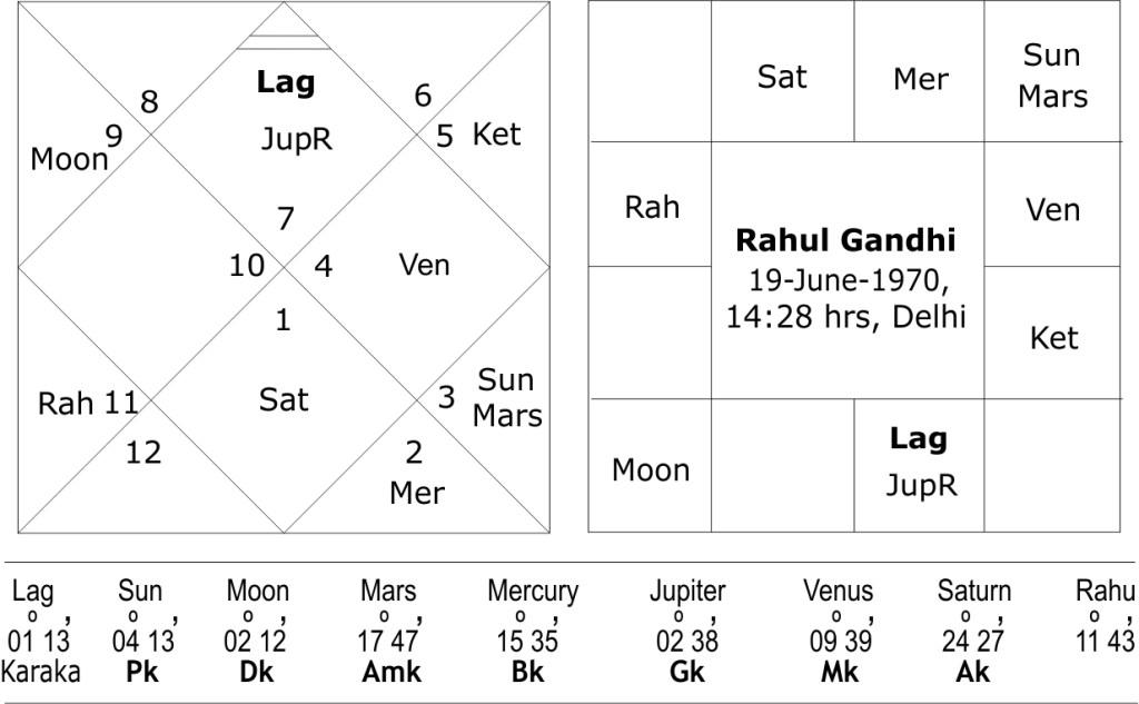 Horoscope of Rahul Gandhi