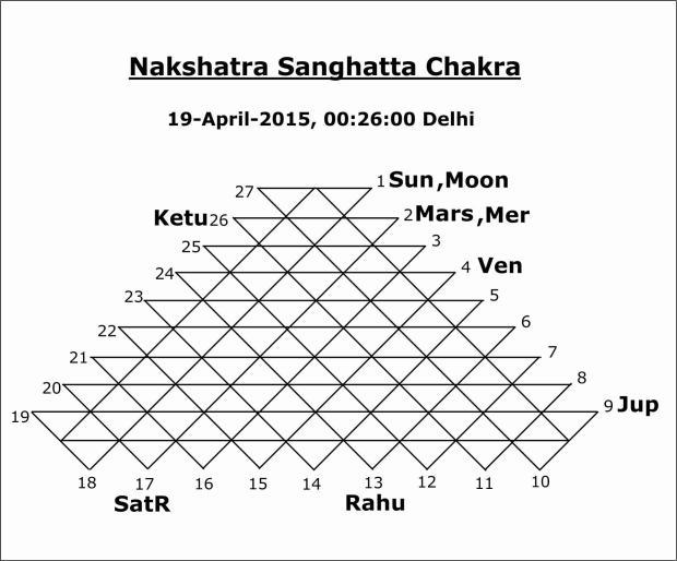 Nakshatra Sangatta Chakra 19th of April 2015