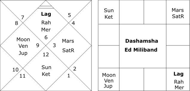 Dashamsha Chart Ed Miliband