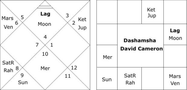 Dashamsha Chart David Cameron
