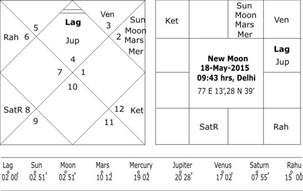 New Moon 18 May 2015